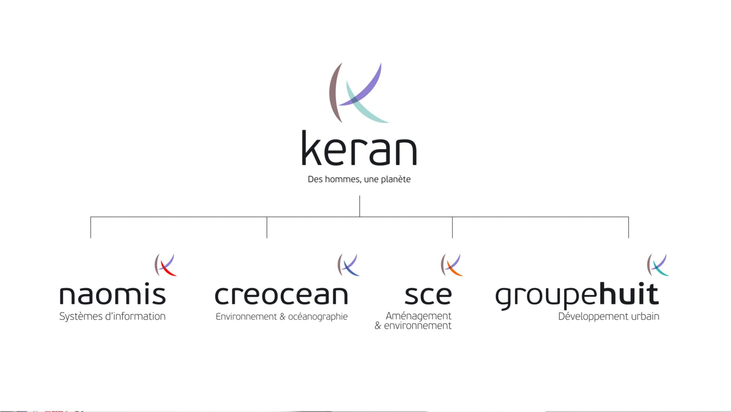 Groupe Keran - Logos