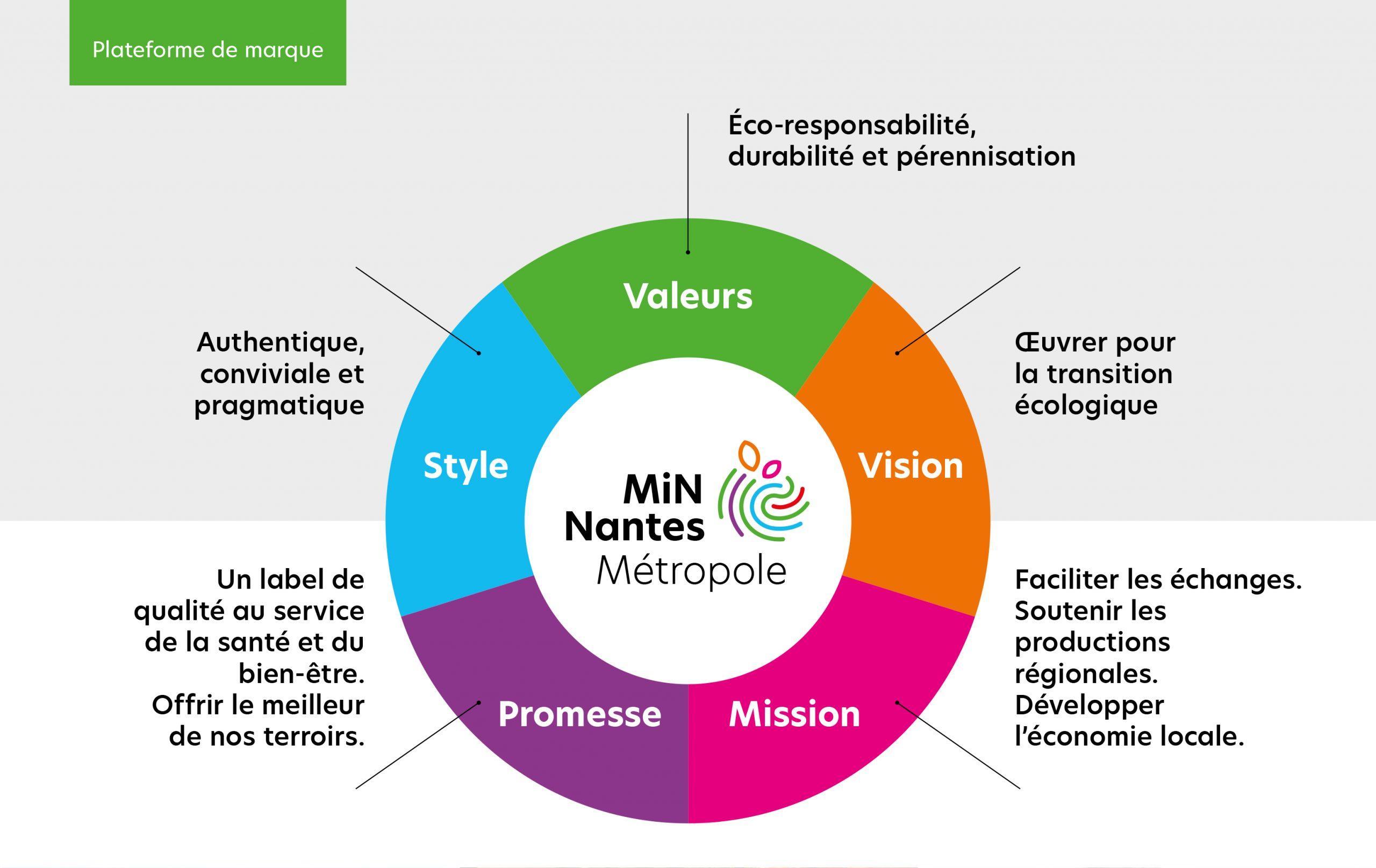 Plateforme de marque du MiN de Nantes Métropole
